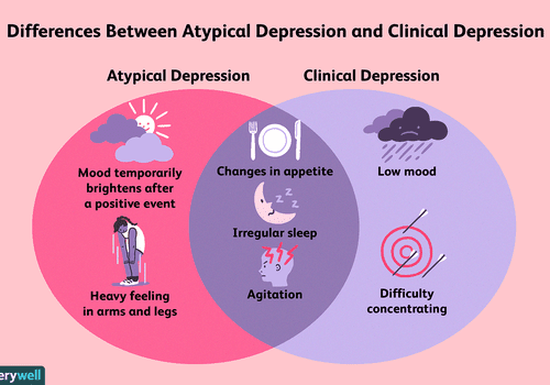 Differences between atypical depression and clinical depression