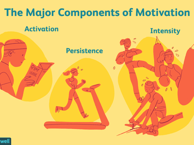 Components of Motivation