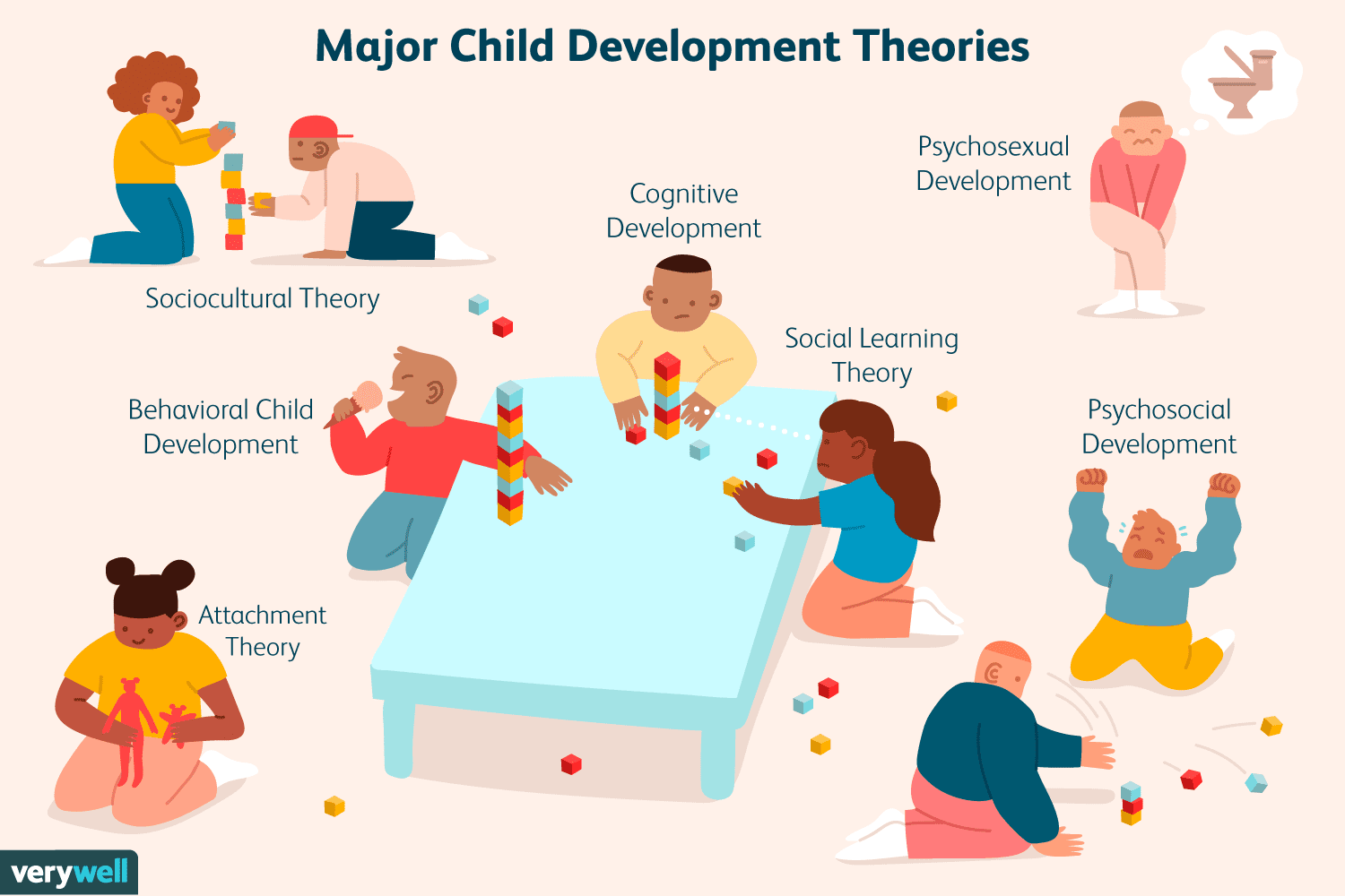 7 of the Best-Known Theories of Child Development