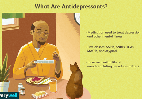 What are antidepressants?
