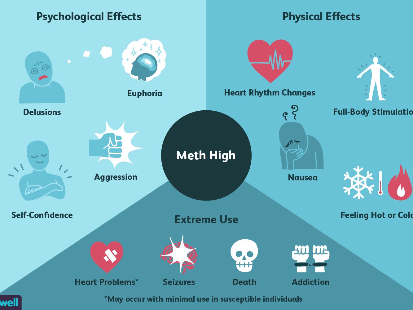 Understanding the Feelings of a Meth High
