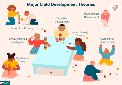 Major child development theories