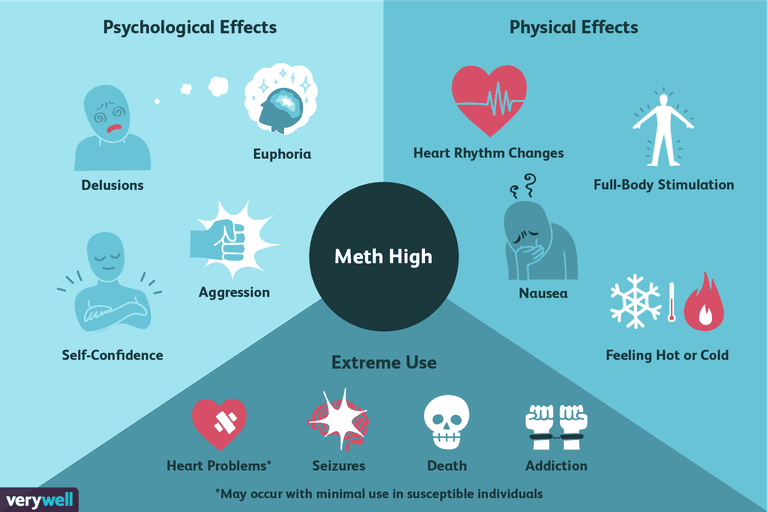 If You Feel Like You Are Being: Understanding The Feelings Of A Meth High