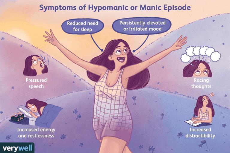 Symptoms of hypomania