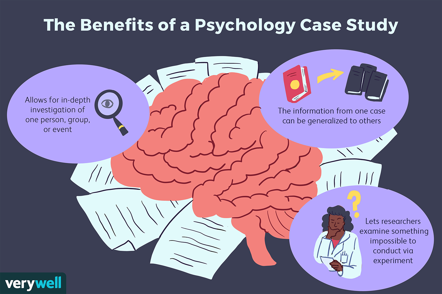 Case Studies Psychology
