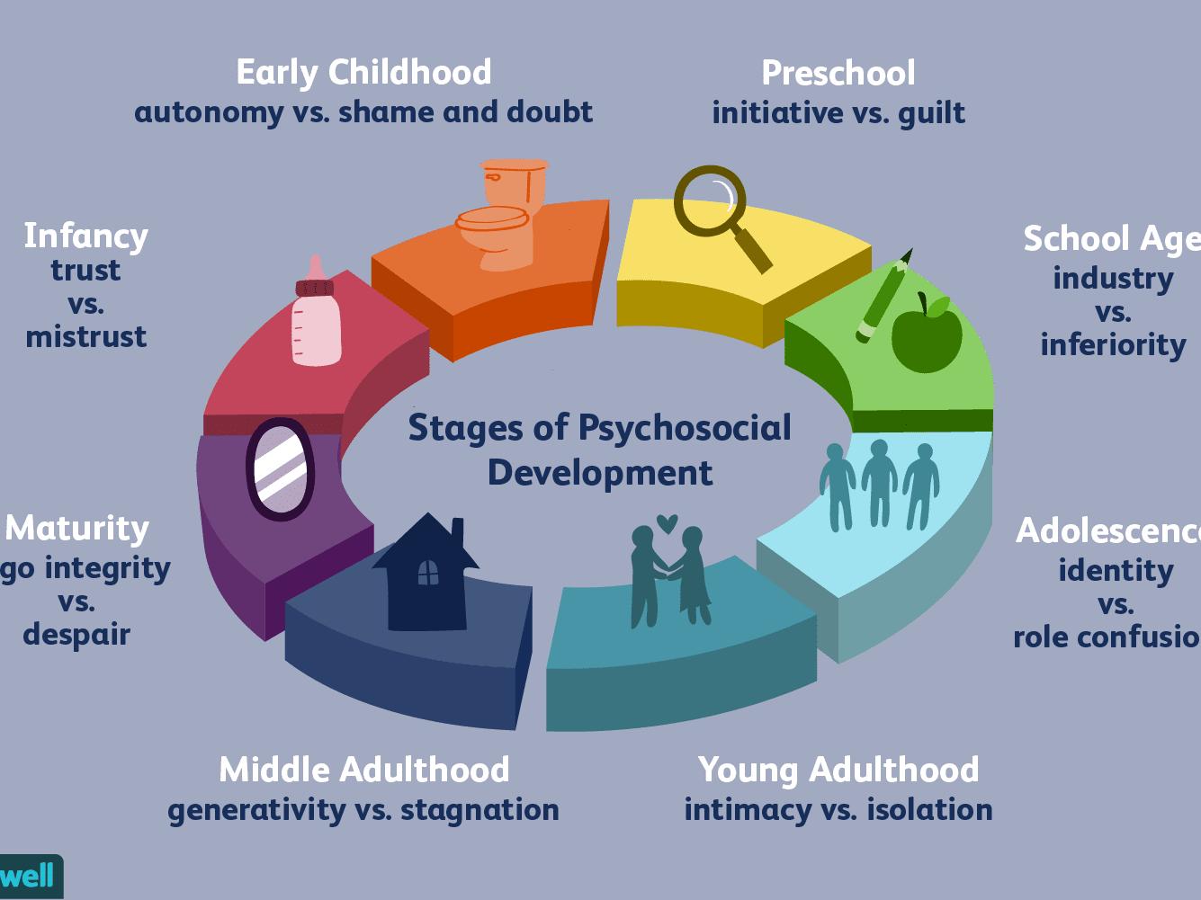 Erik Erikson S Stages Of Psychosocial Development