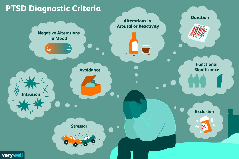 PTSD Diagnostic criteria