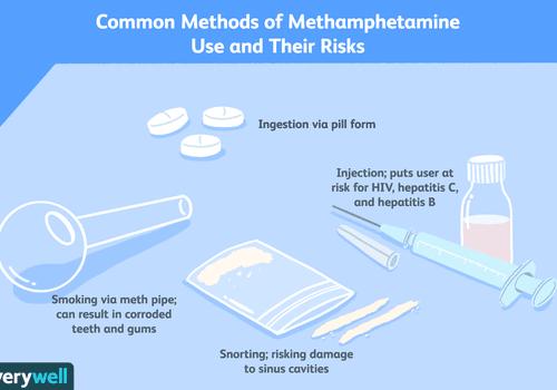 Uses of methamphetamine