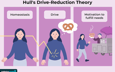 Hull's drive-reductions theory