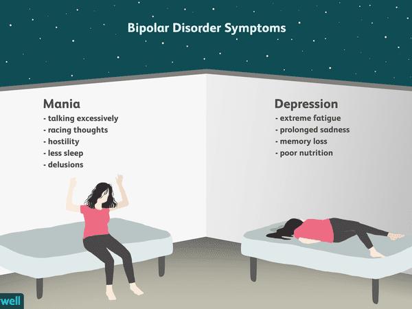 Bipolar disorder symptoms