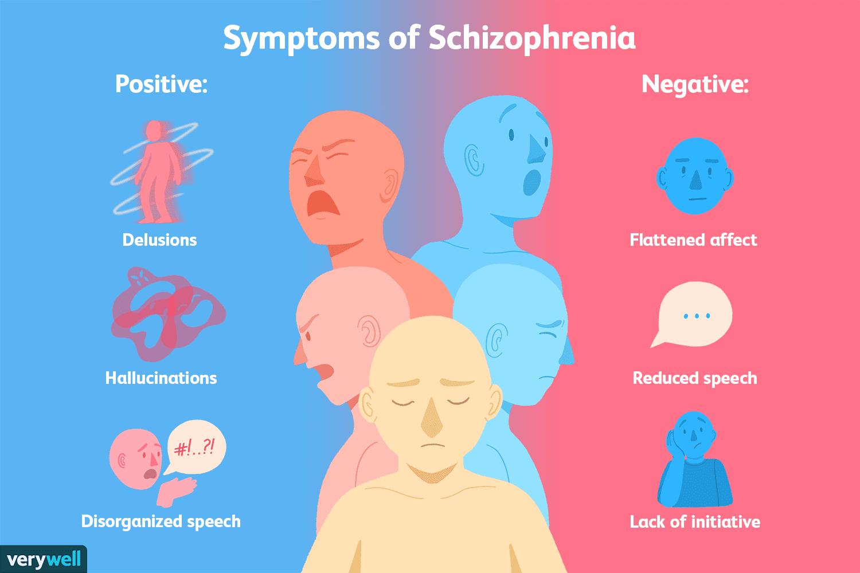 Schizophrenia Definition Psychology >> The Signs And Symptoms Of Schizophrenia
