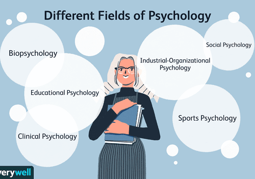 Different fields of psychology