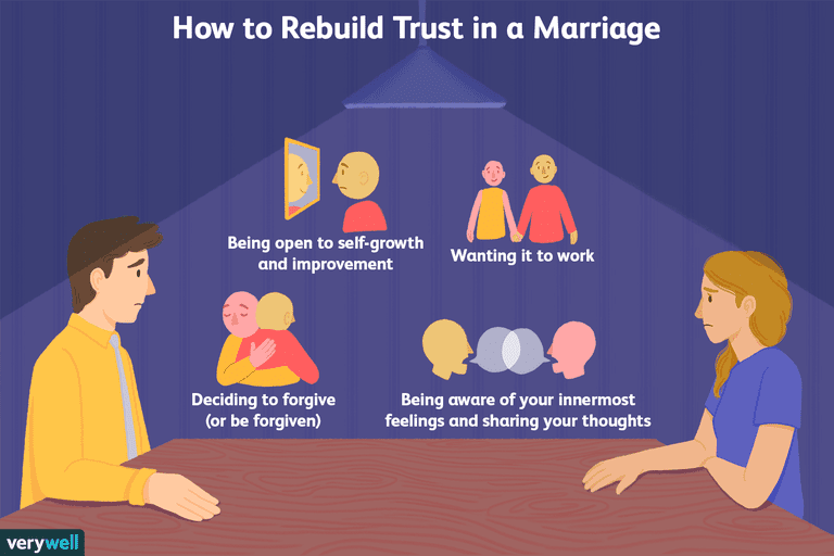 Rebuilding trust in marriage