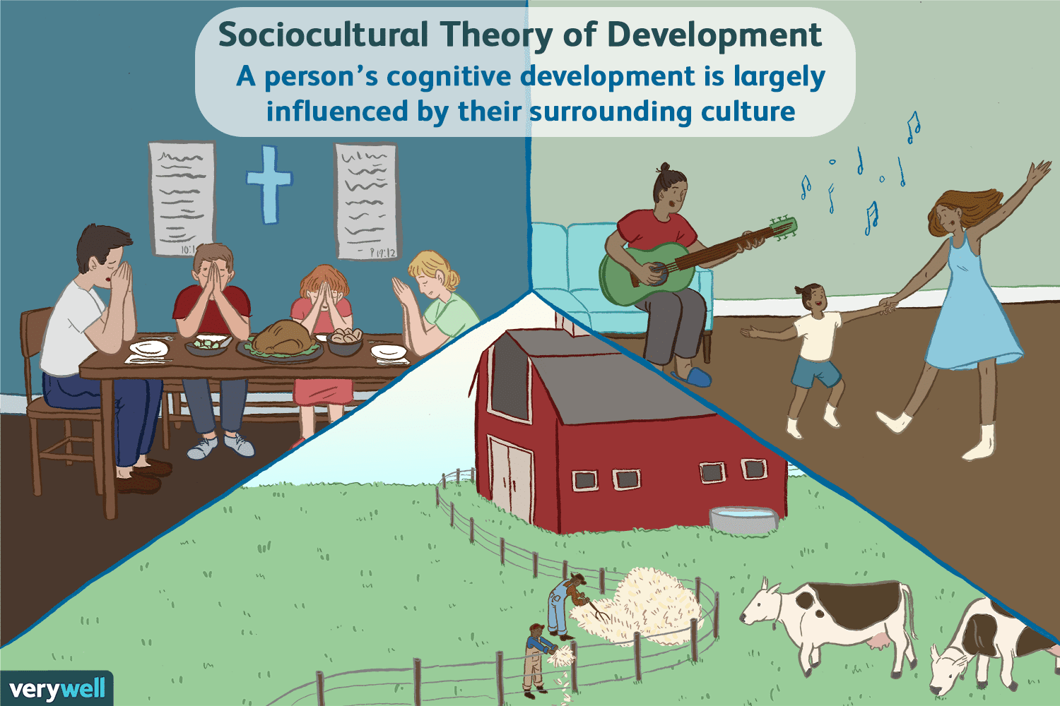 What Is Sociocultural Theory?