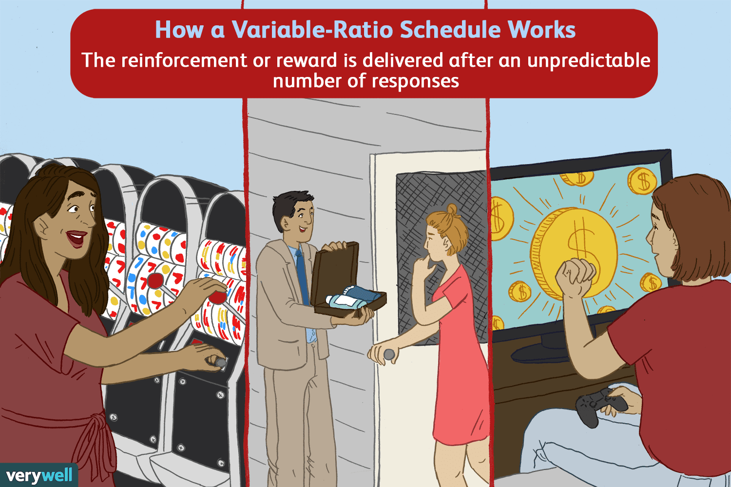 How a variable ratio schedule works