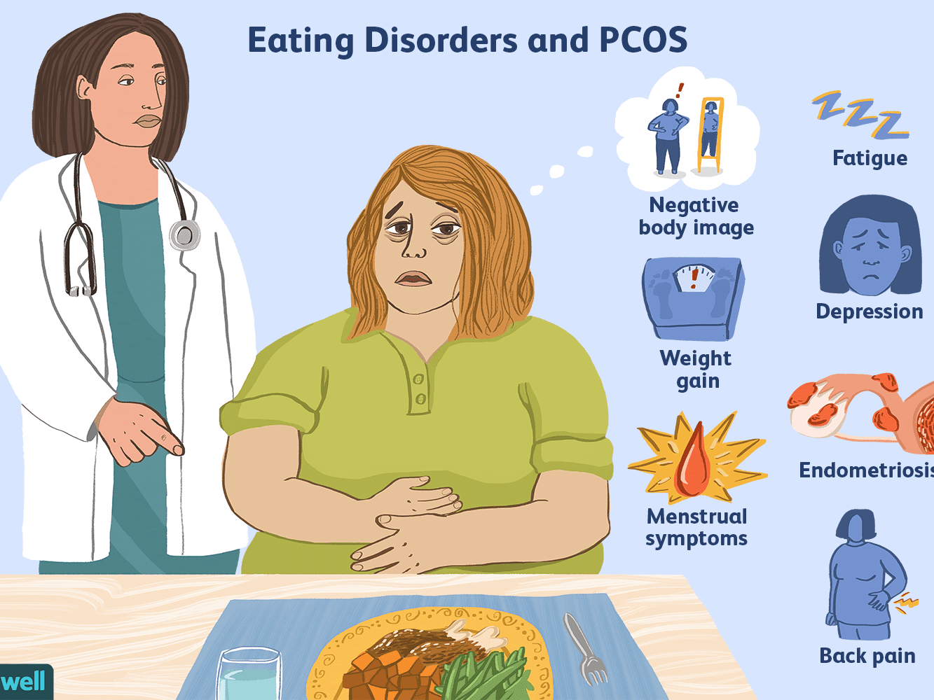 Eating Disorders and Women With PCOS