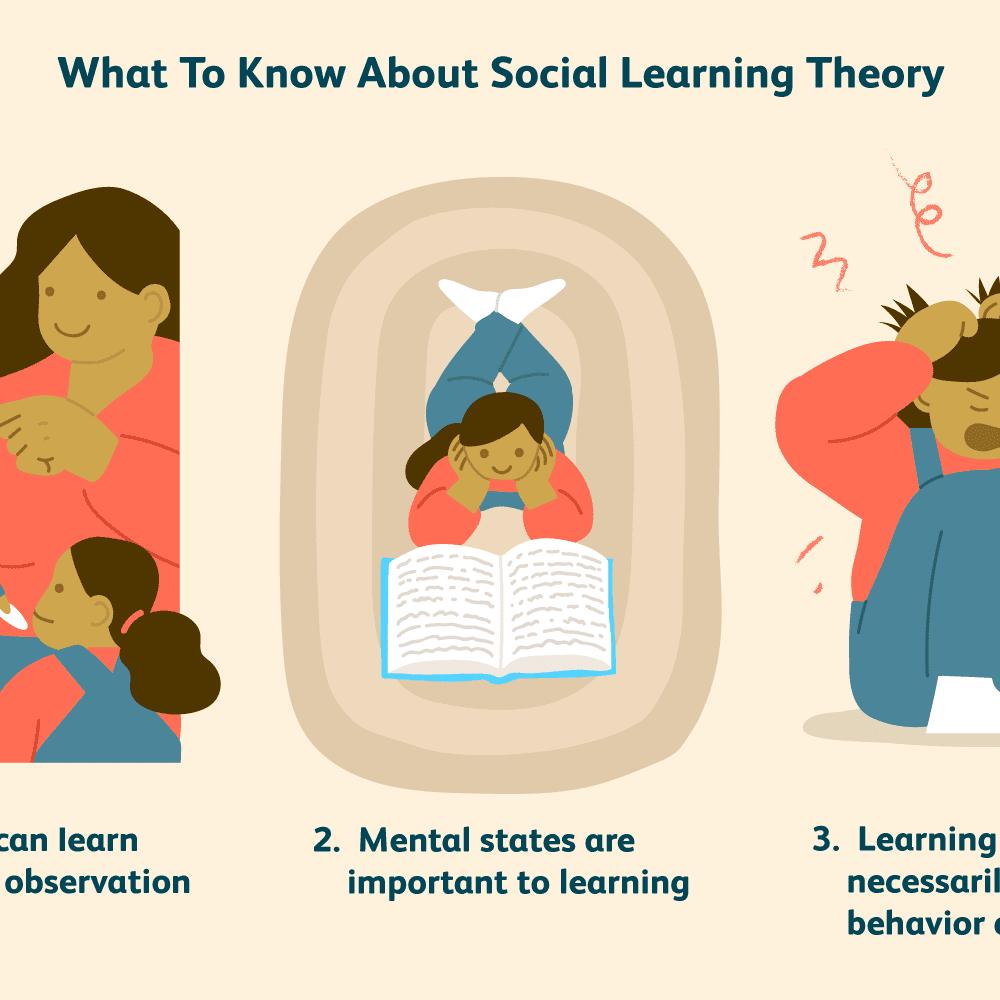 Learning Theory Albert Bandura