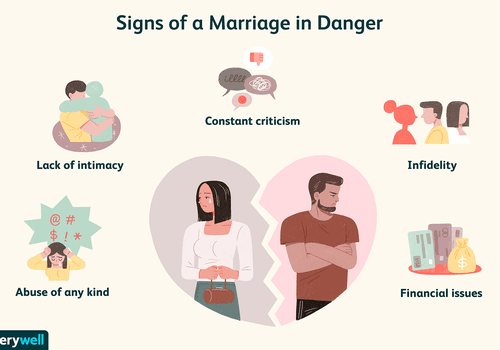 Signs of a marriage in danger