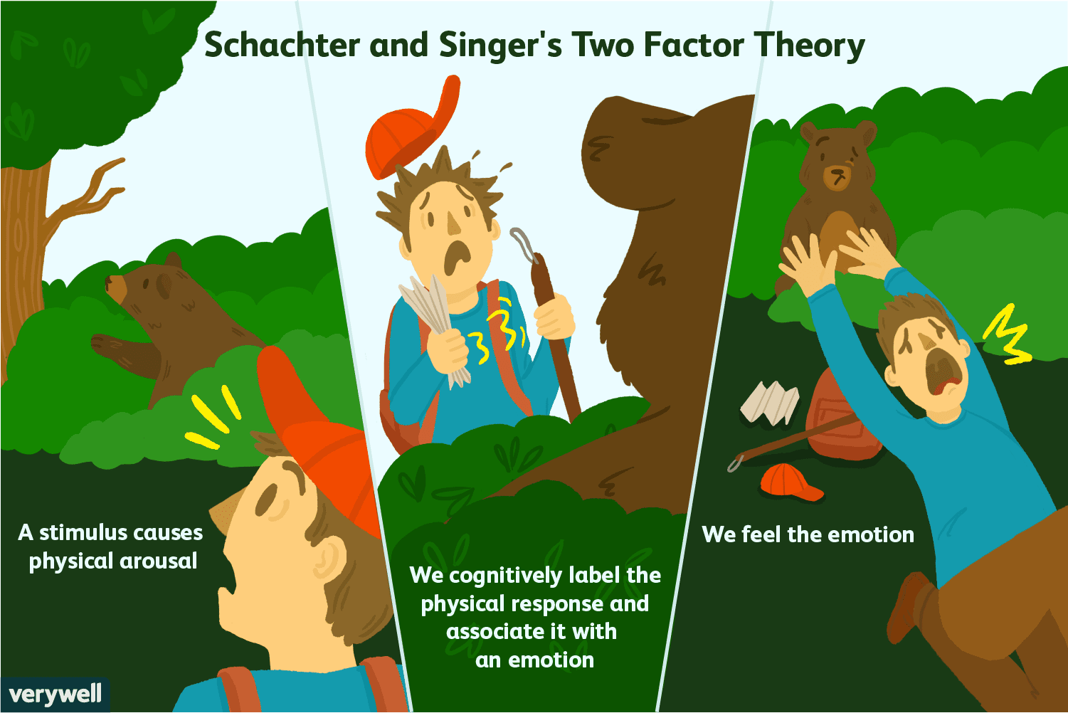The Schachter-Singer Two-Factor Theory of Emotion