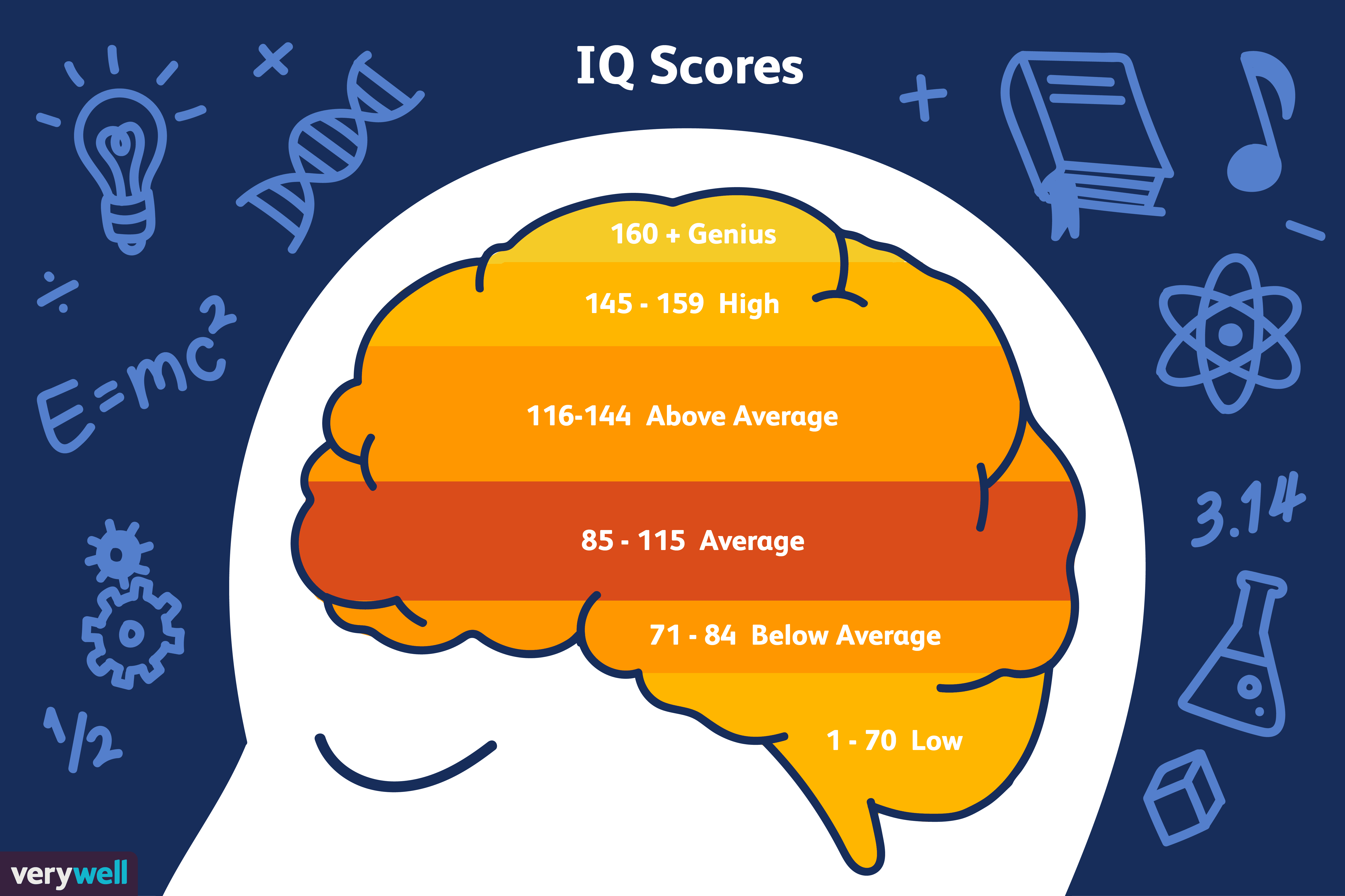 What Is Considered a Genius IQ Score?