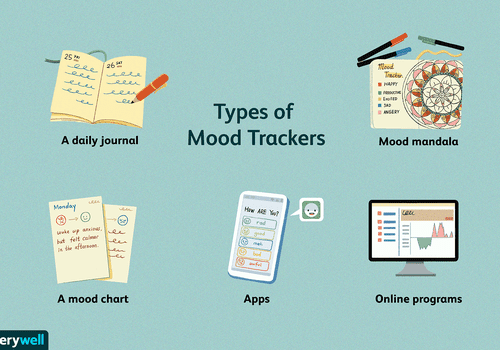 Illustration of different mood tracker types including a daily journal, a mood chart, a mandala, apps, and online programs
