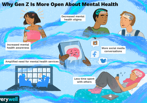Gen Zs talking about mental health with others and on social media
