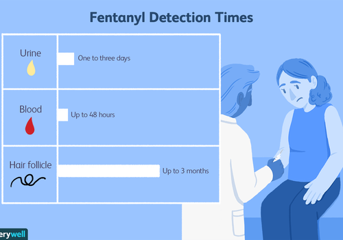 Fentanyl detection times
