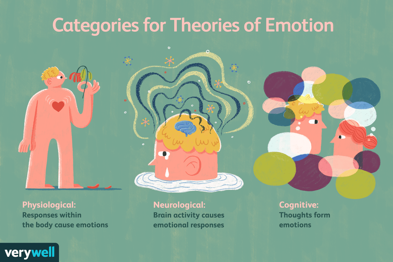 Categories for theories of emotion