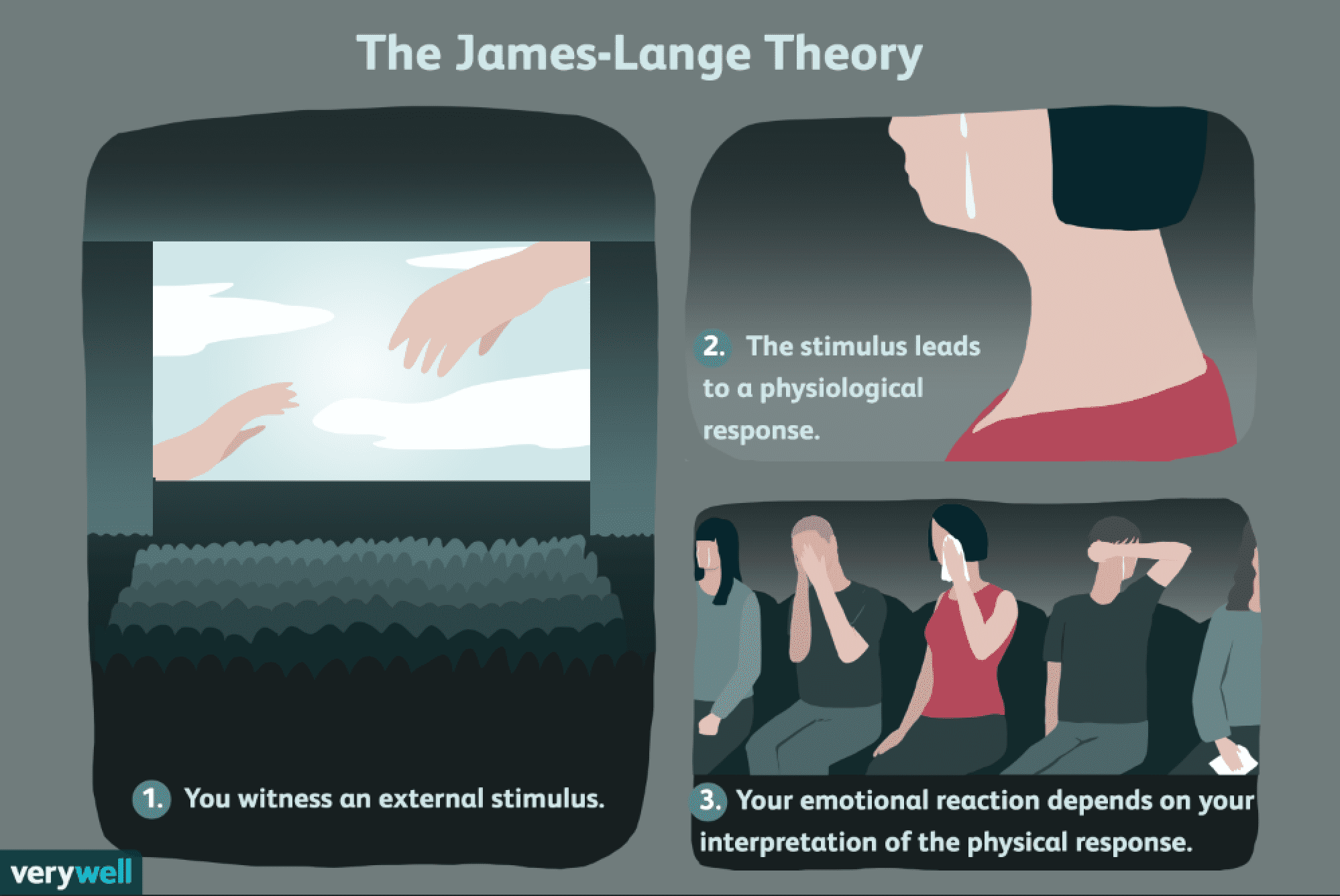 The James-Lange Theory of Emotion