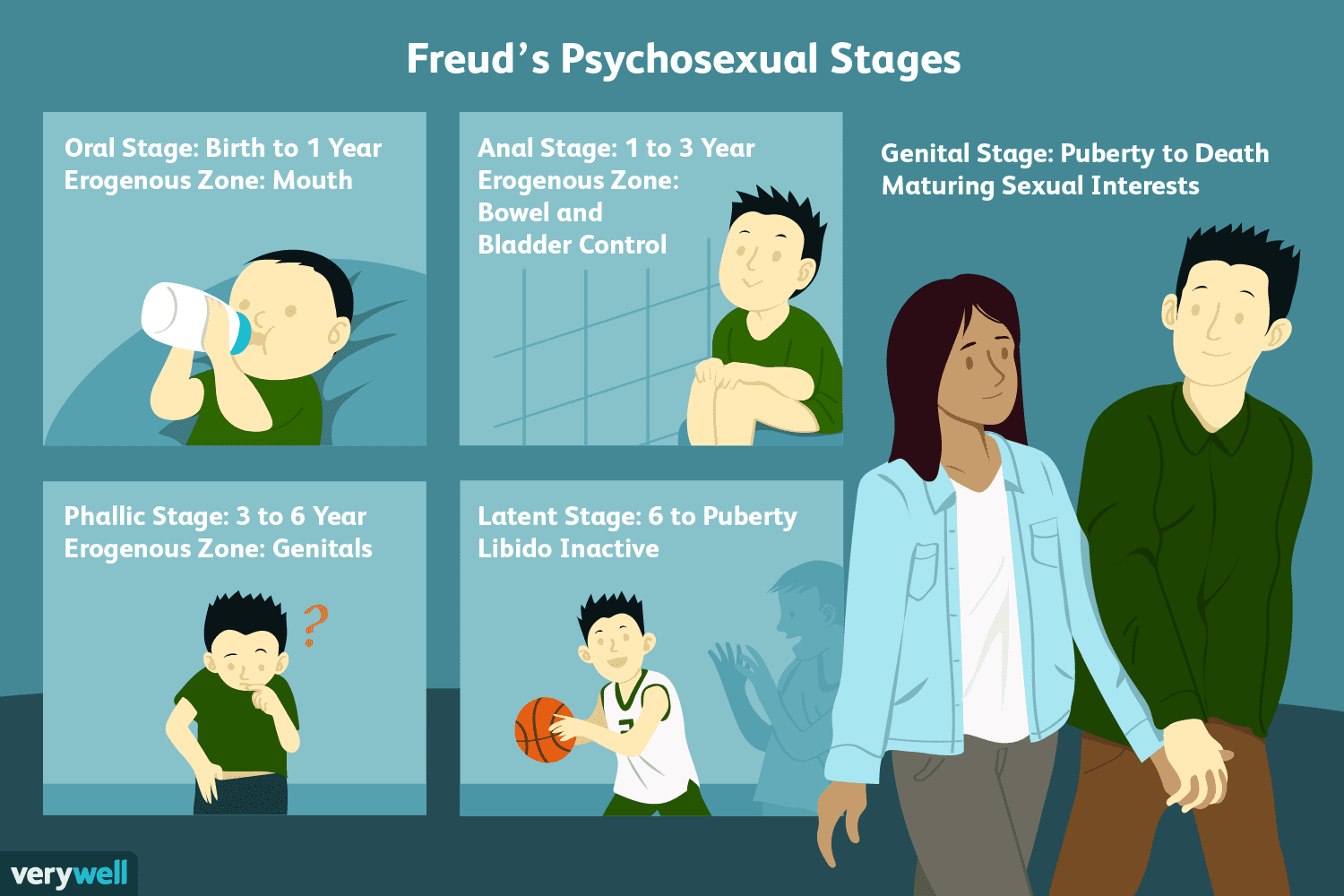 Freud S 5 Stages Of Psychosexual Development
