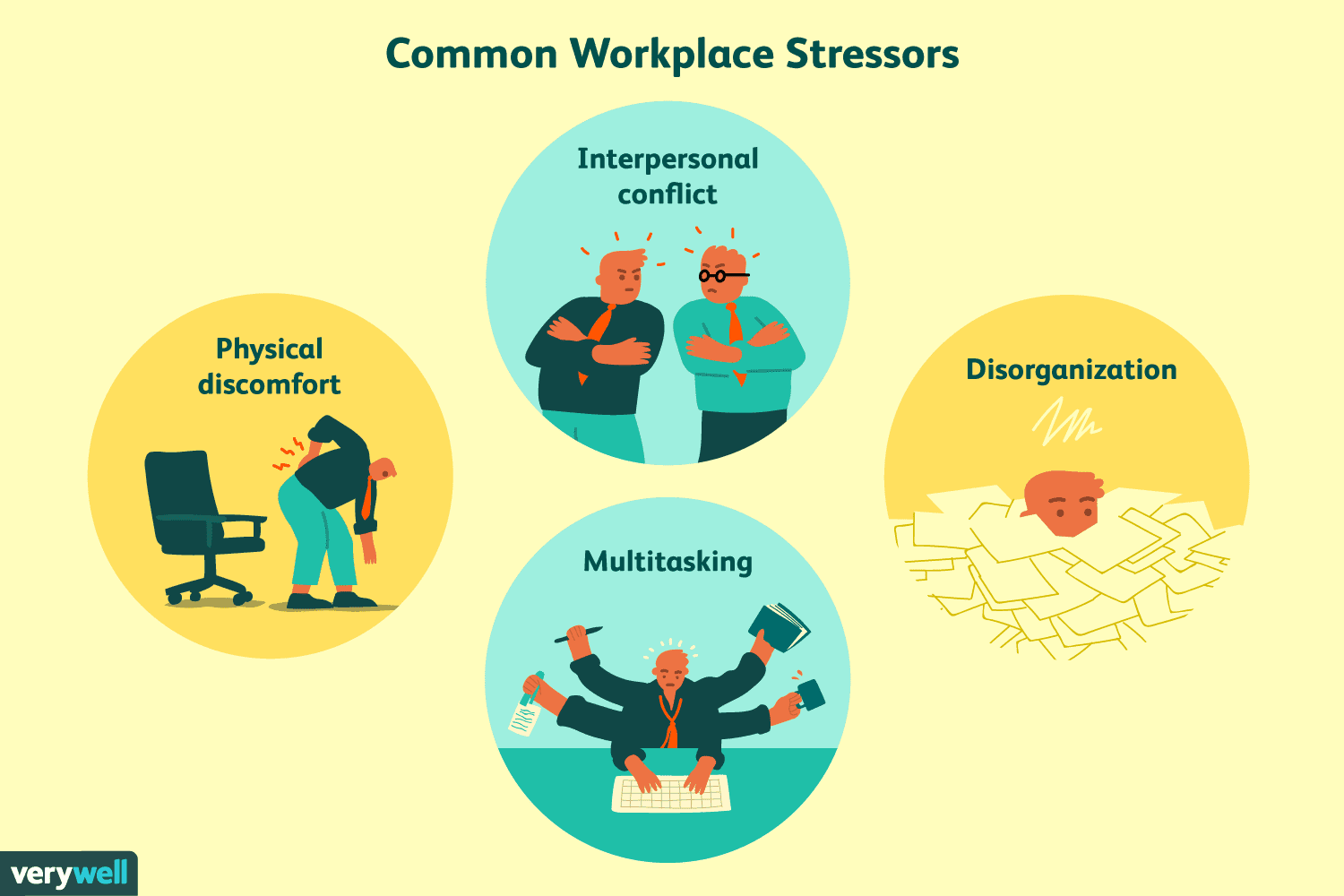 Image result for How To Tackle Workplace Stress and Anxiety
