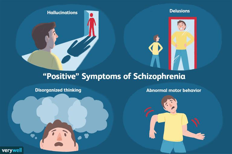 Positive symptoms of schizophrenia