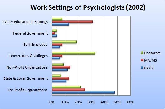 Work Settings of Psychologists