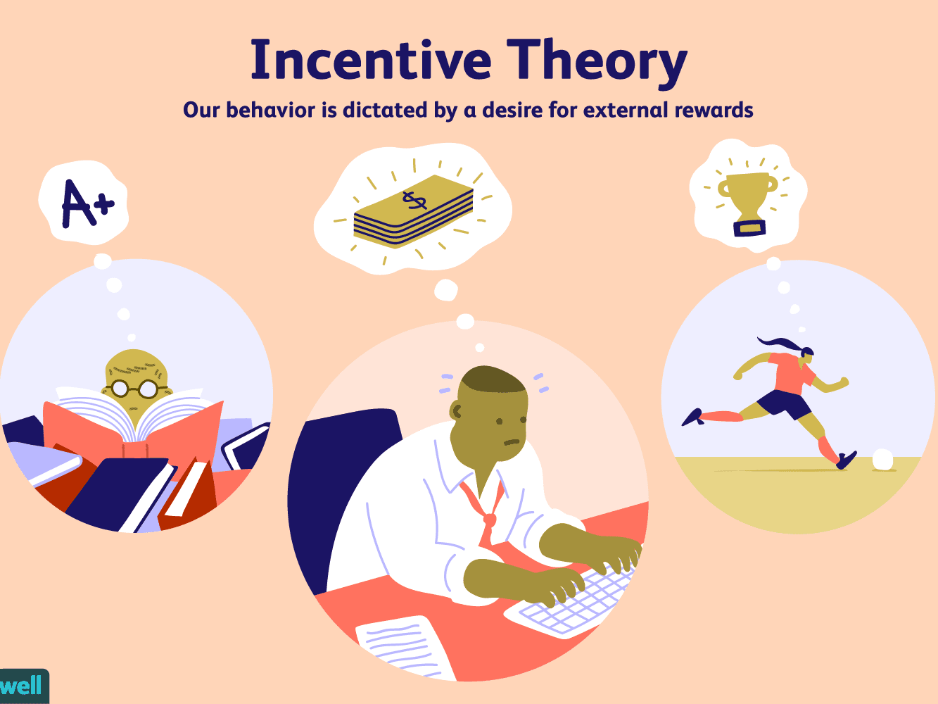 The Incentive Theory Of Motivation