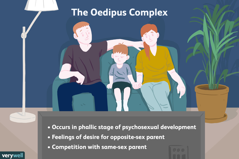 The Oedipus Complex in Children