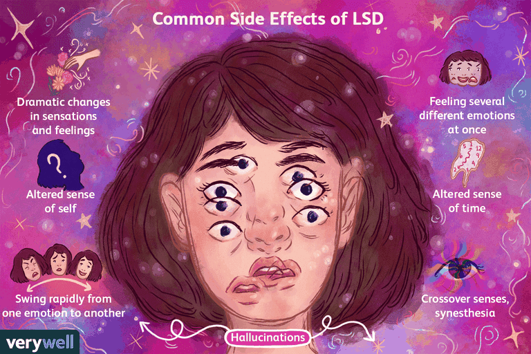 Common Side effects of LSD