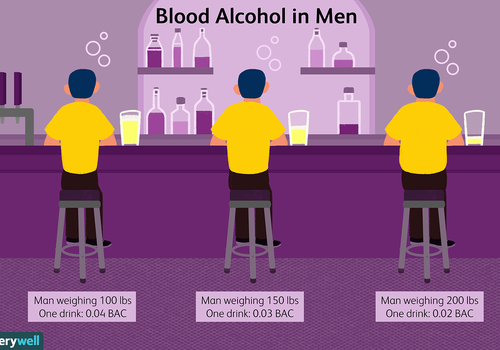 Blood alcohol in men