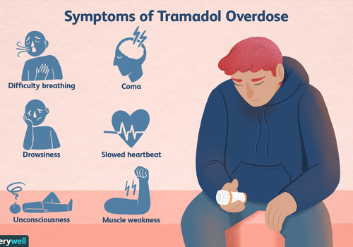 Symptoms of Tramadol overdose