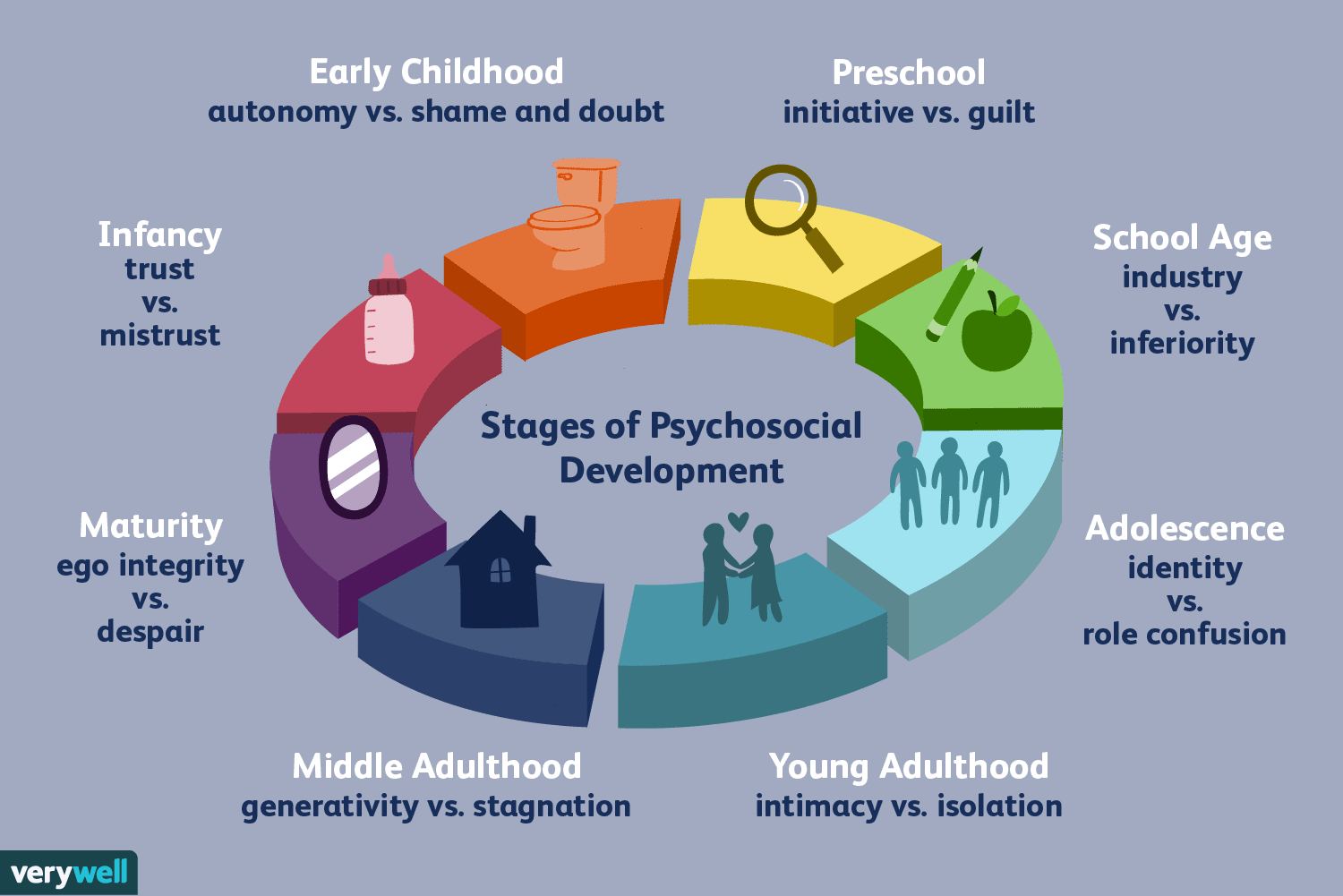 Erik Erikson S Stages Of Psychosocial Development