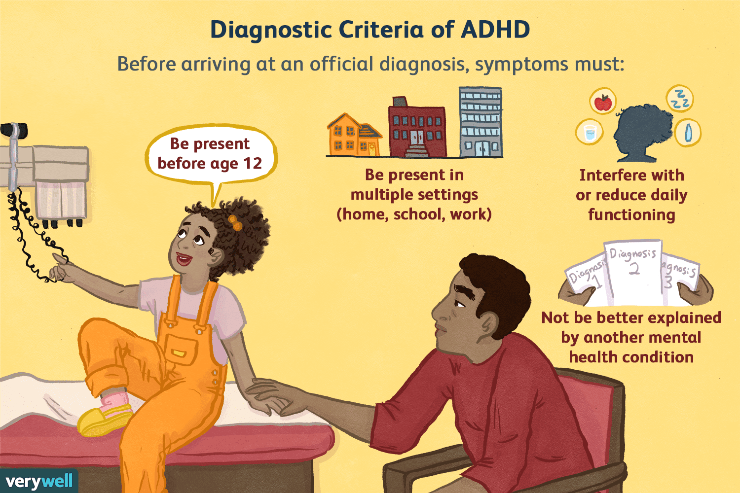 Why No One Needs Diagnosis Of Social >> How Is Adhd Tested And Diagnosed