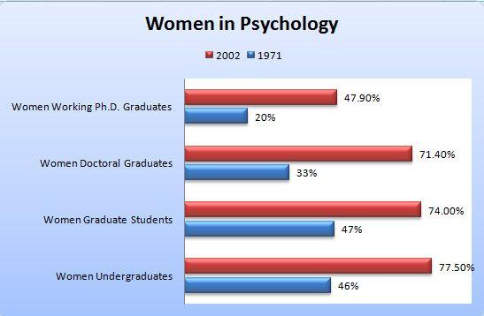 Women and Minorities in Psychology
