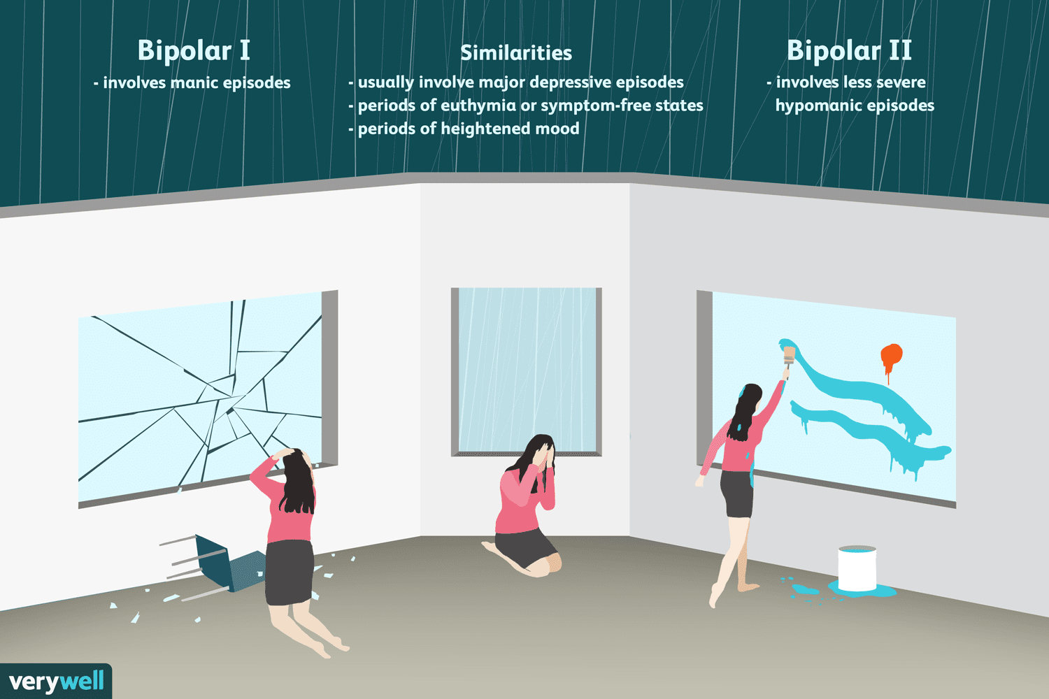 key differences between bipolar 1 and bipolar 2 disorder