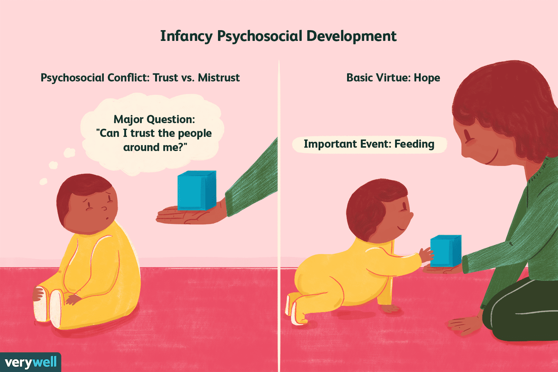 Trust vs  Mistrust: Learn About Psychosocial Stage 1