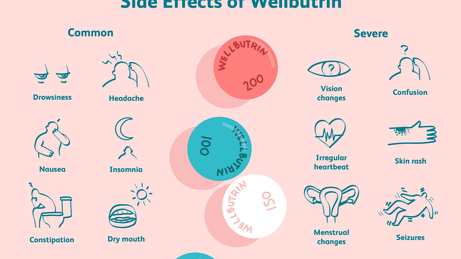 Wellbutrin (Bupropion) Side Effects