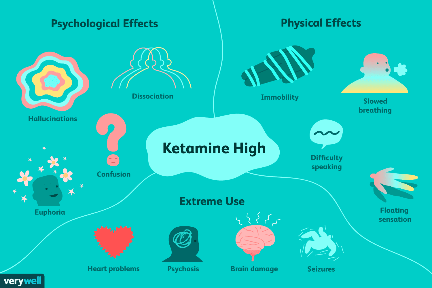 K Hole And The Awful Effects Of Ketamine Golf Diagram