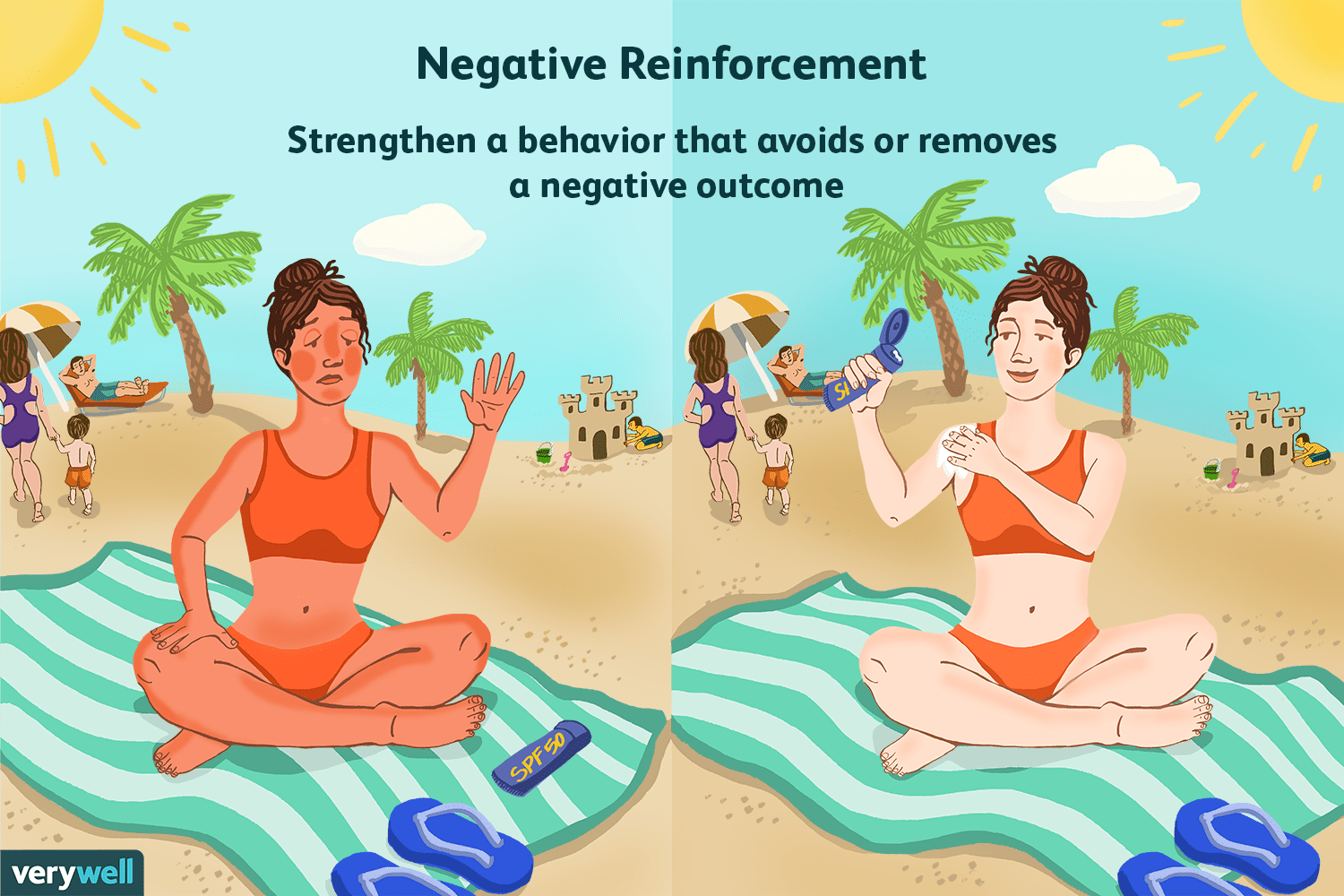 Negative Reinforcement and Operant Conditioning