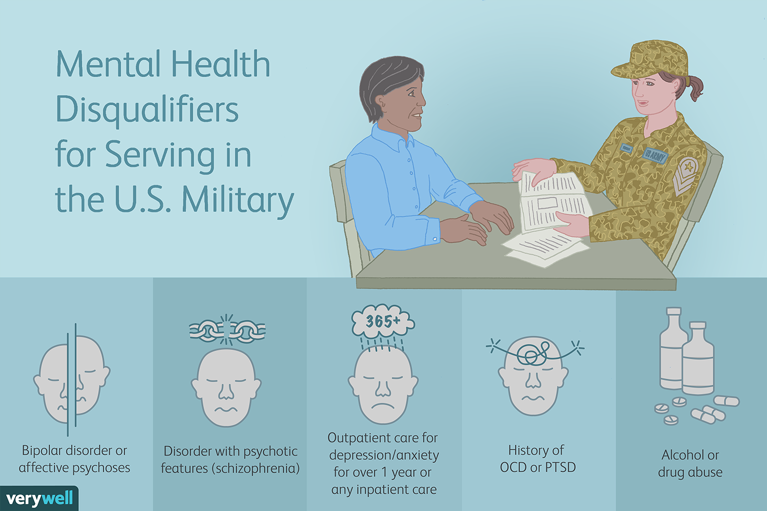 Can You Serve In The U S Military With Mental Illness