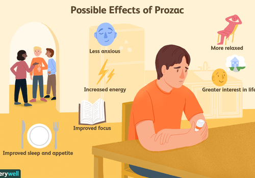 Possible effects of Prozac