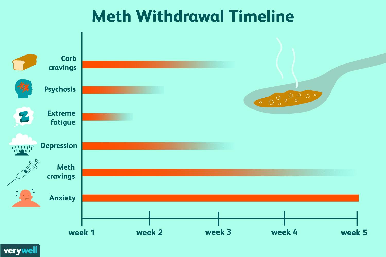 Meth Withdrawal: Symptoms, Timeline, & Treatment