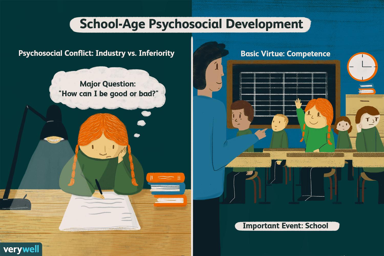 Industry vs  Inferiority in Psychosocial Development